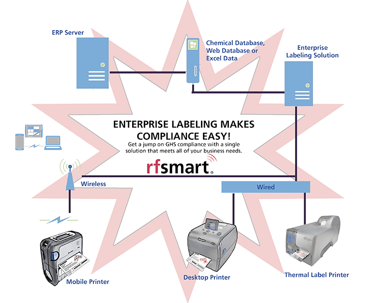 enterprise-labeling-for-compliance
