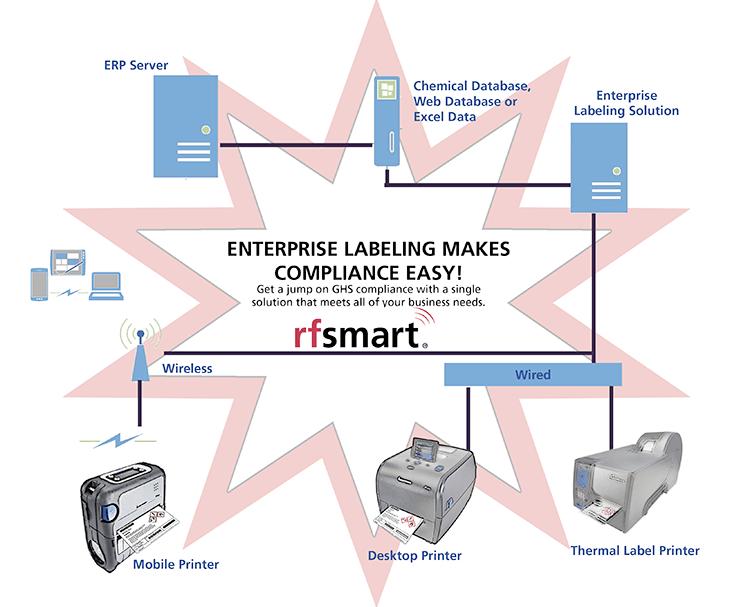 enterprise-labeling-for-compliance